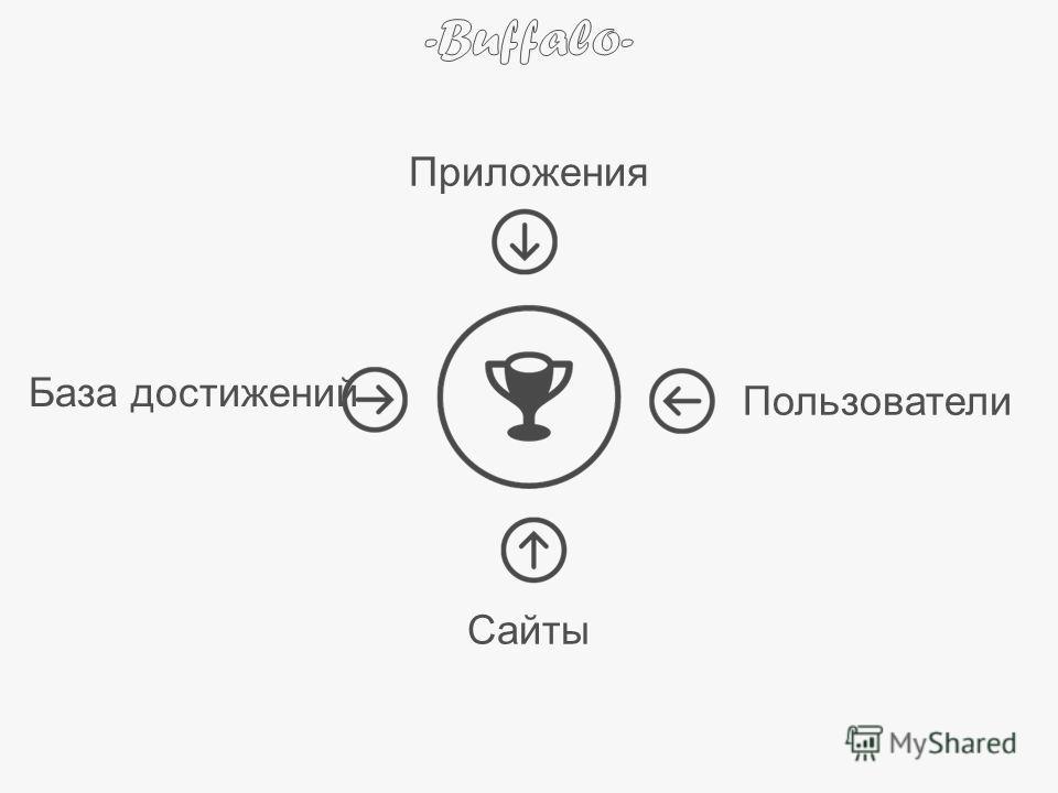 Пользователи Сайты Приложения База достижений
