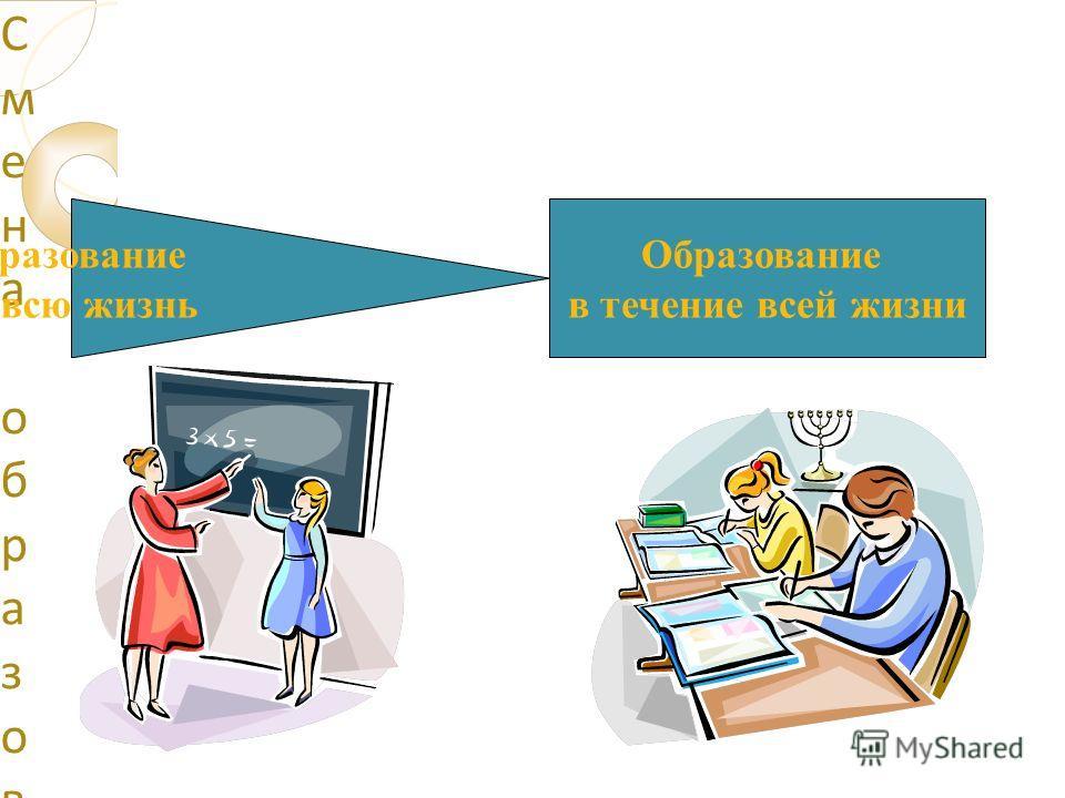 Смена образовательной парадигмы Смена образовательной парадигмы Образование на всю жизнь Образование в течение всей жизни