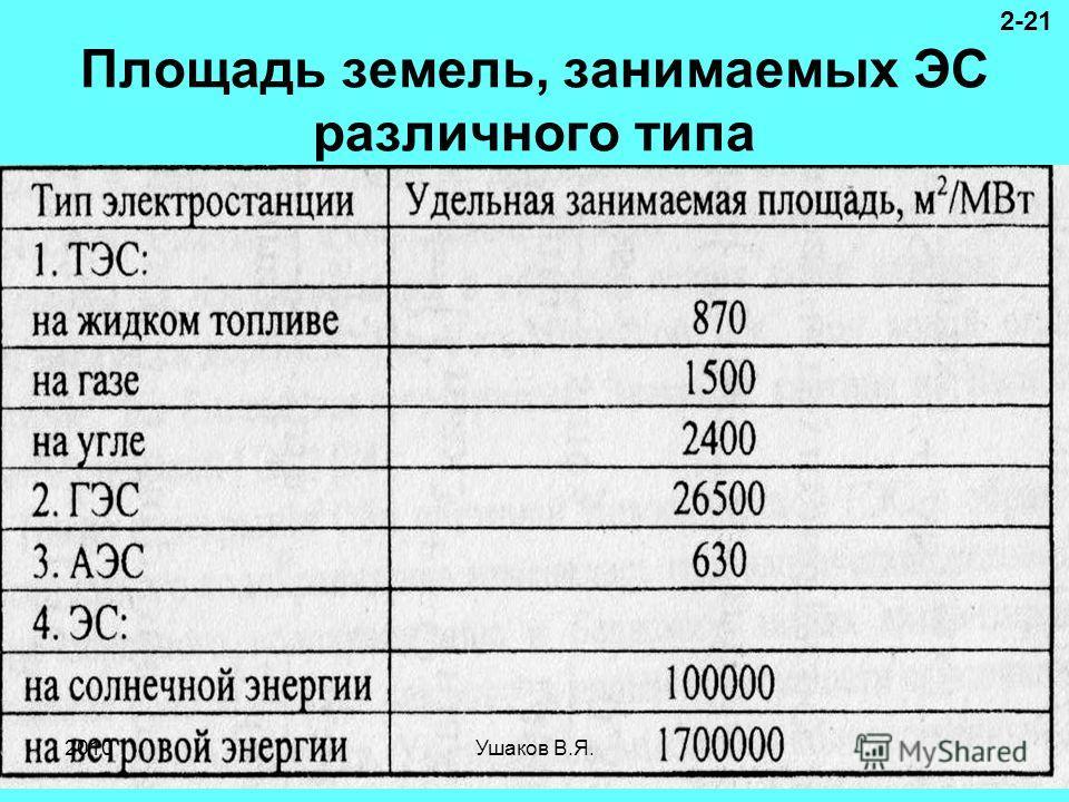 Площадь земель, занимаемых ЭС различного типа 2-21 2010Ушаков В.Я.