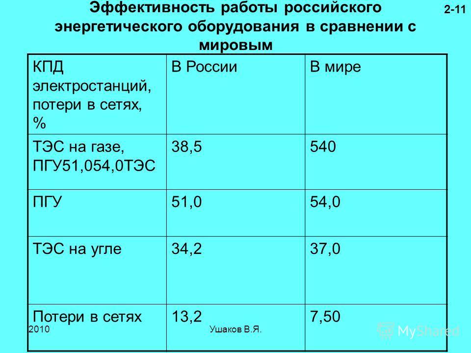 Эффективность работы российского энергетического оборудования в сравнении с мировым КПД электростанций, потери в сетях, % В РоссииВ мире ТЭС на газе, ПГУ51,054,0ТЭС 38,5540 ПГУ51,054,0 ТЭС на угле 34,237,0 Потери в сетях 13,27,50 2-11 2010Ушаков В.Я.