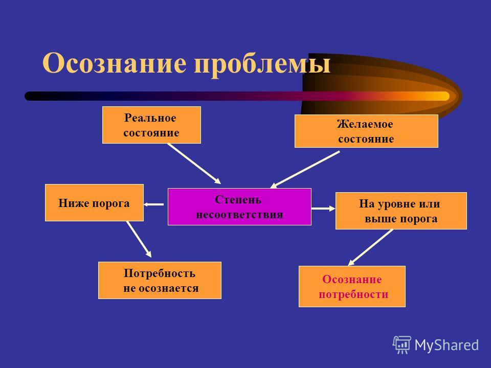 Осознание проблемы Степень несоответствия Реальное состояние Ниже порога Желаемое состояние Потребность не осознается Осознание потребности На уровне или выше порога