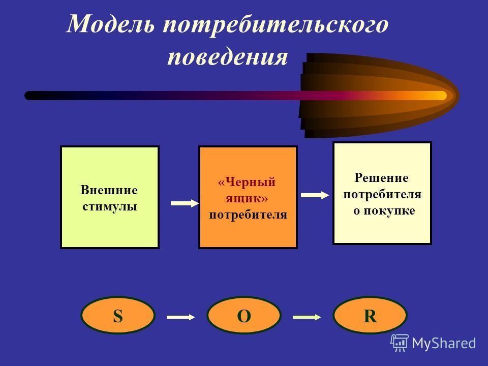 Модель потребительского поведения Внешние стимулы «Черный ящик» потребителя Решение потребителя о покупке OSR