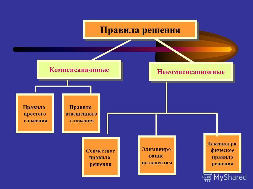 Правила решения Компенсационные Некомпенсационные Правило простого сложения Правило взвешенного сложения Совместное правило решения Лексикогра- фическое правило решения Элиминиро- вание по аспектам
