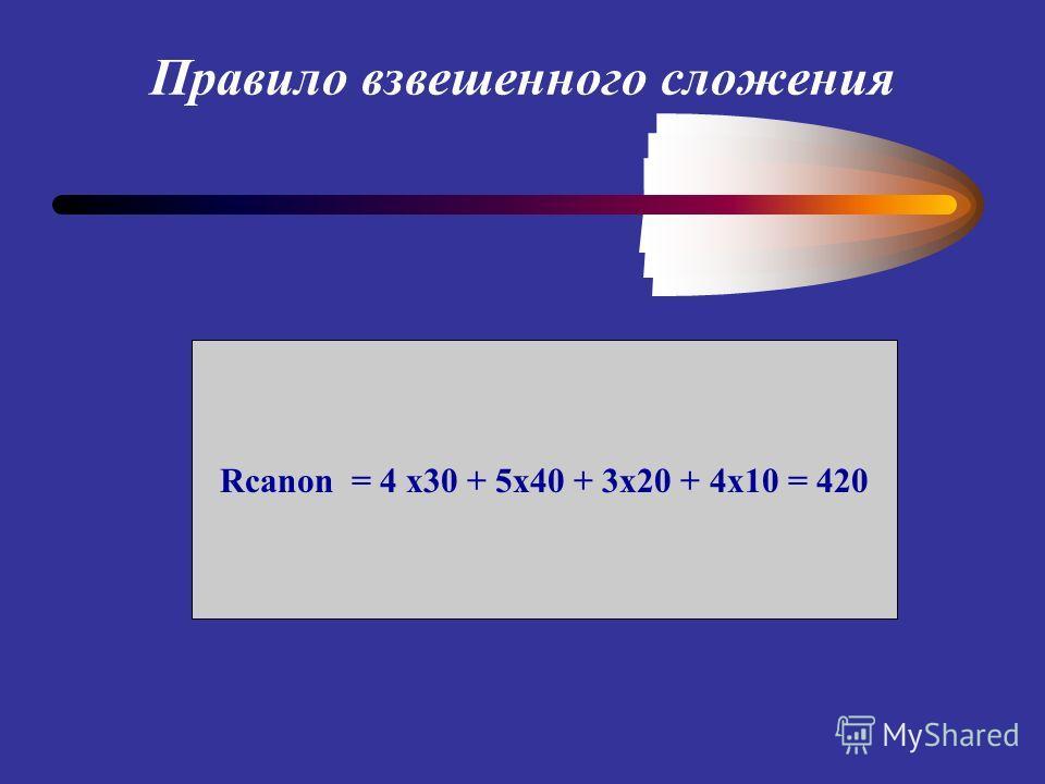 Rcanon = 4 x30 + 5x40 + 3x20 + 4x10 = 420