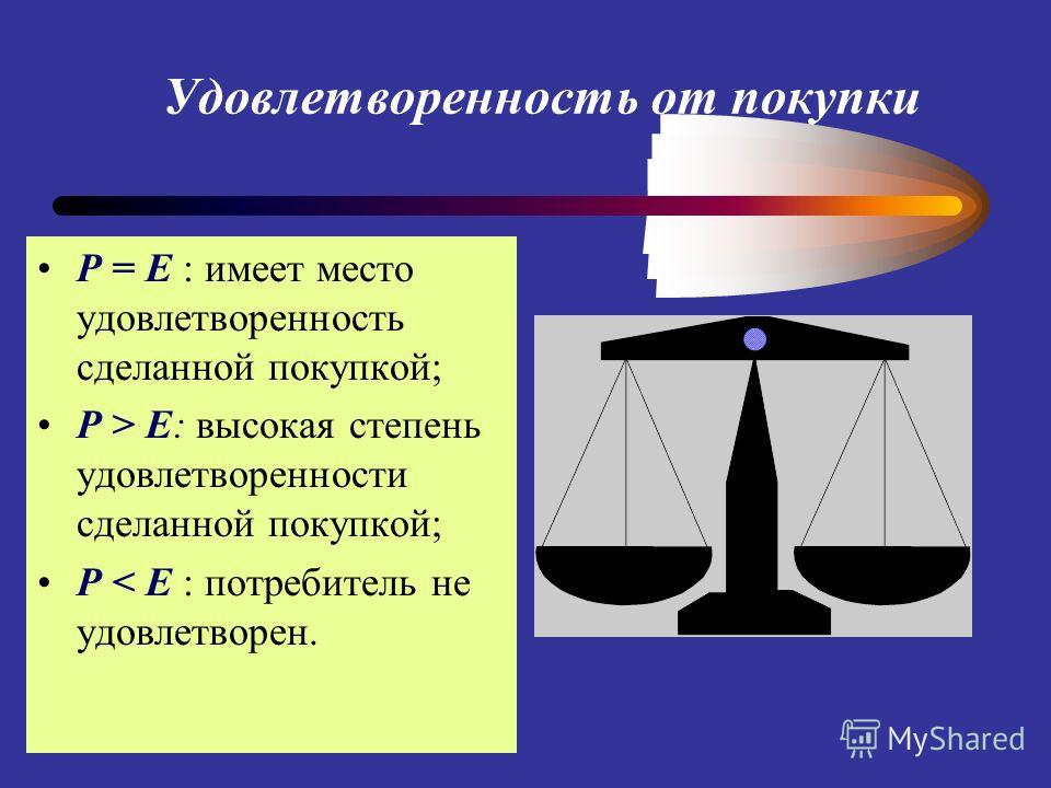 Удовлетворенность от покупки Р = Е : имеет место удовлетворенность сделанной покупкой; P > E: высокая степень удовлетворенности сделанной покупкой; Р < Е : потребитель не удовлетворен.