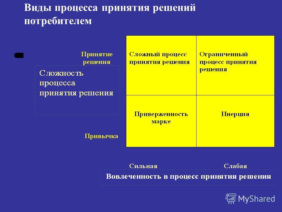 Виды процесса принятия решений потребителем