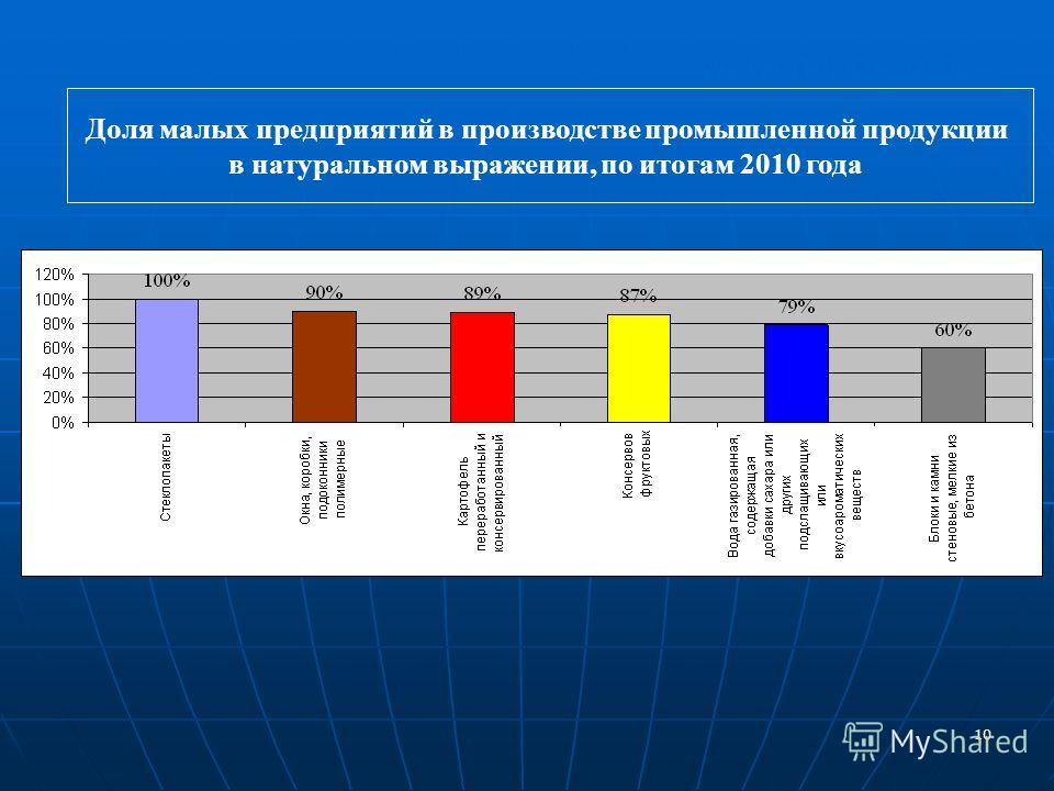 10 www.minpred.ru Доля малых предприятий в производстве промышленной продукции в натуральном выражении, по итогам 2010 года