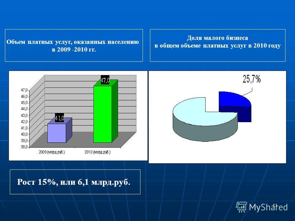 11 www.minpred.ru Объем платных услуг, оказанных населению в 2009 -2010 гг. Доля малого бизнеса в общем объеме платных услуг в 2010 году Рост 15%, или 6,1 млрд.руб.