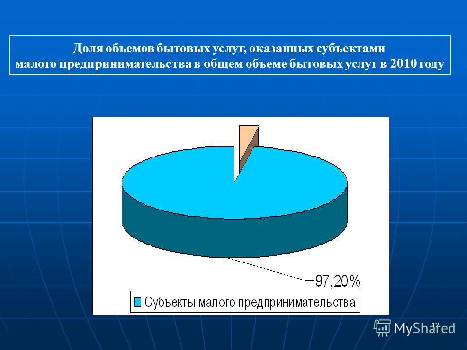 12 www.minpred.ru Доля объемов бытовых услуг, оказанных субъектами малого предпринимательства в общем объеме бытовых услуг в 2010 году