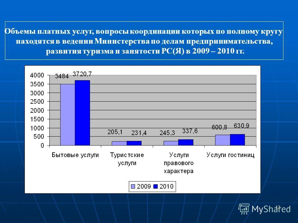 13 www.minpred.ru Объемы платных услуг, вопросы координации которых по полному кругу находятся в ведении Министерства по делам предпринимательства, развития туризма и занятости РС(Я) в 2009 – 2010 гг.