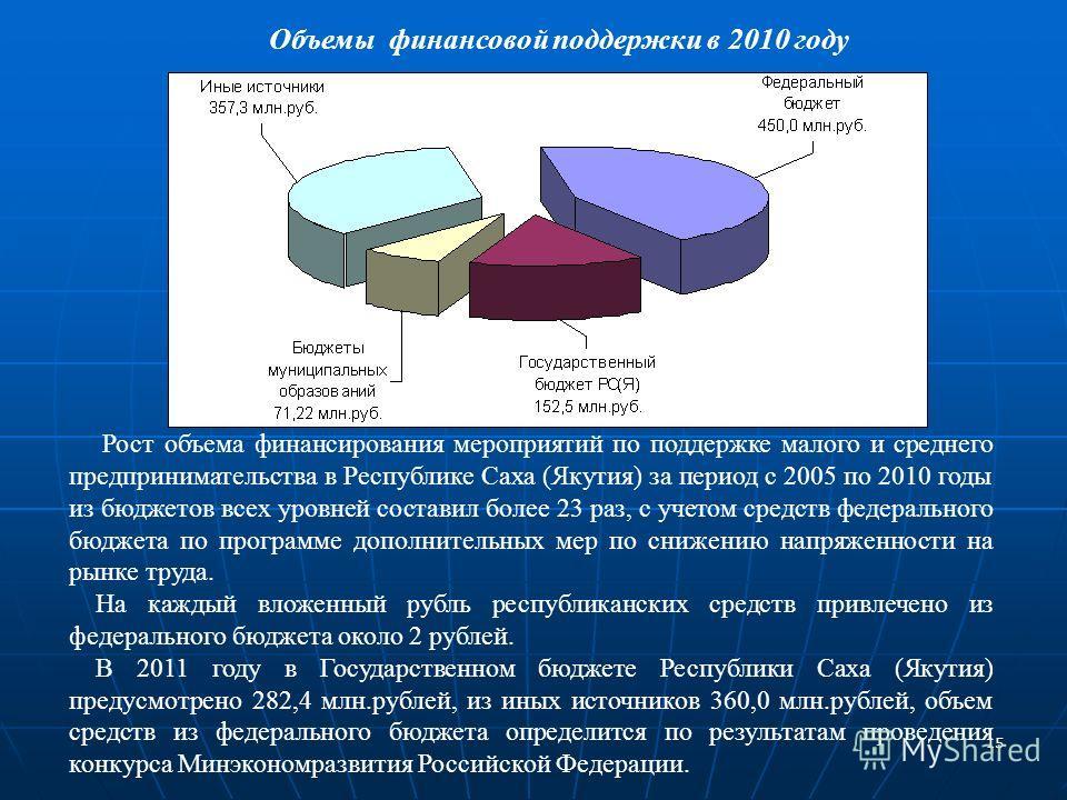 15 Рост объема финансирования мероприятий по поддержке малого и среднего предпринимательства в Республике Саха (Якутия) за период с 2005 по 2010 годы из бюджетов всех уровней составил более 23 раз, с учетом средств федерального бюджета по программе д