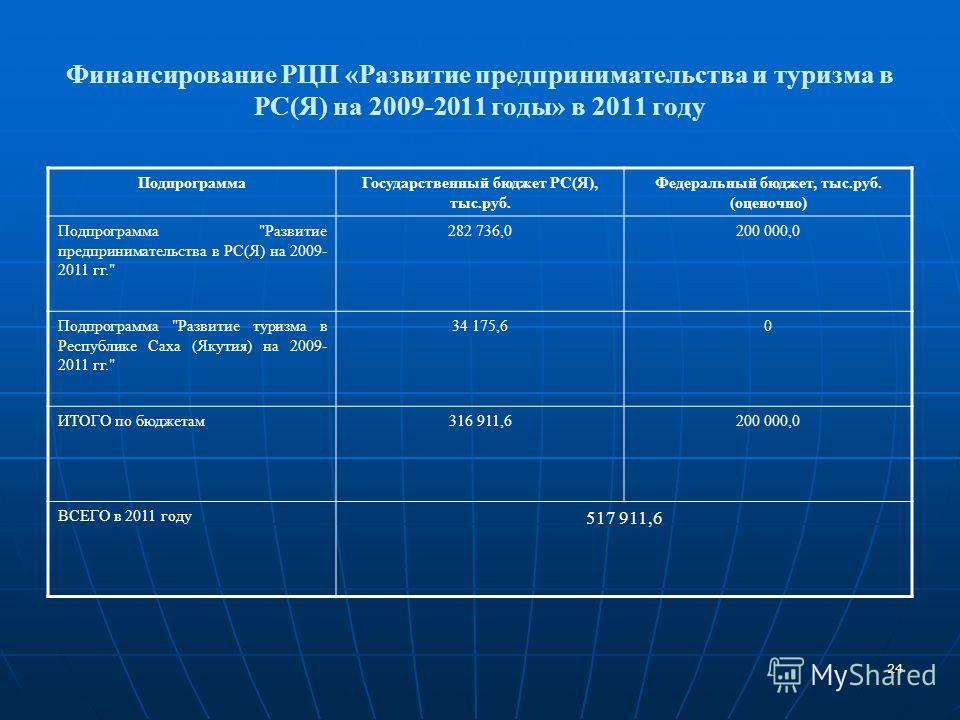 24 Финансирование РЦП «Развитие предпринимательства и туризма в РС(Я) на 2009-2011 годы» в 2011 году Подпрограмма Государственный бюджет РС(Я), тыс.руб. Федеральный бюджет, тыс.руб. (оценочно) Подпрограмма