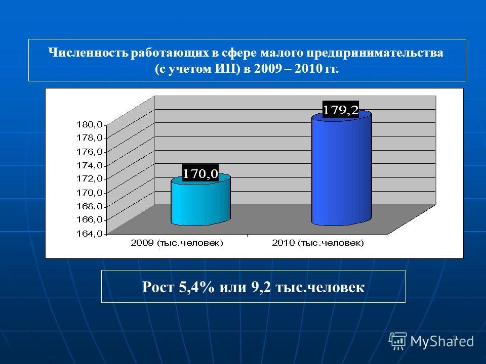 3 Численность работающих в сфере малого предпринимательства (с учетом ИП) в 2009 – 2010 гг. Рост 5,4% или 9,2 тыс.человек