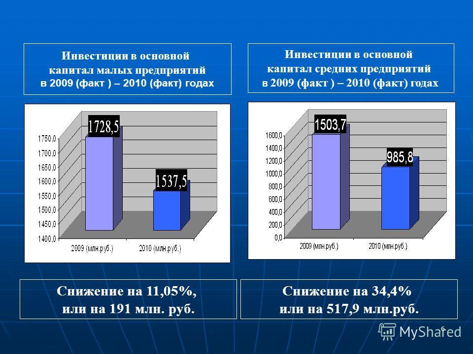 6 www.minpred.ru Инвестиции в основной капитал малых предприятий в 2009 (факт ) – 2010 (факт) годах Снижение на 11,05%, или на 191 млн. руб. Инвестиции в основной капитал средних предприятий в 2009 (факт ) – 2010 (факт) годах Снижение на 34,4% или на