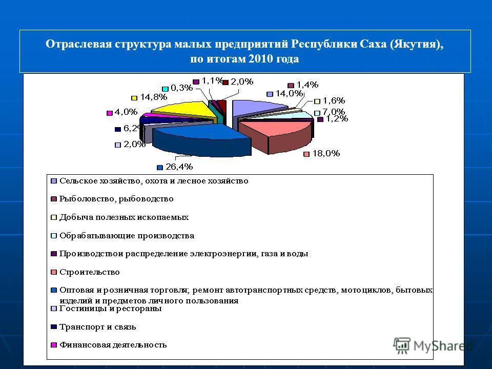 8 www.minpred.ru Отраслевая структура малых предприятий Республики Саха (Якутия), по итогам 2010 года