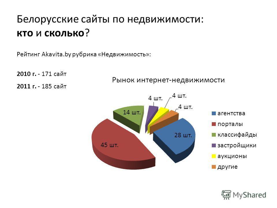 Белорусские сайты по недвижимости: кто и сколько? Рейтинг Akavita.by рубрика «Недвижимость»: 2010 г. - 171 сайт 2011 г. - 185 сайт