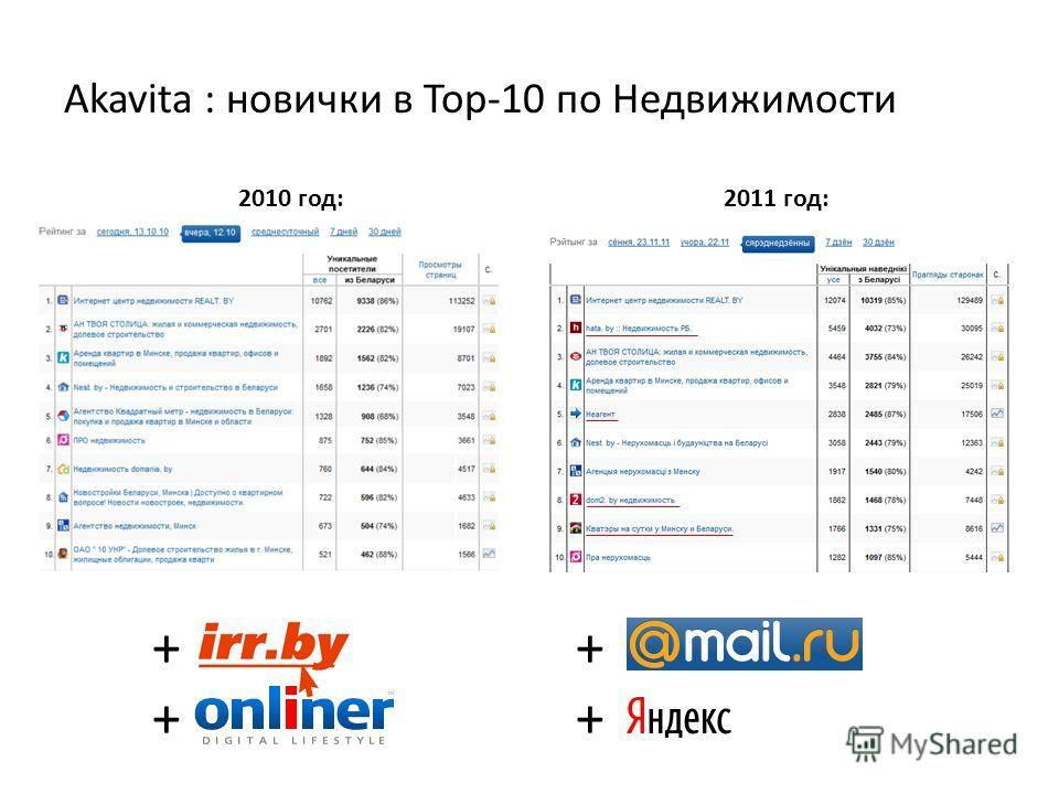Akavita : новички в Top-10 по Недвижимости 2010 год:2011 год: ++++ ++++