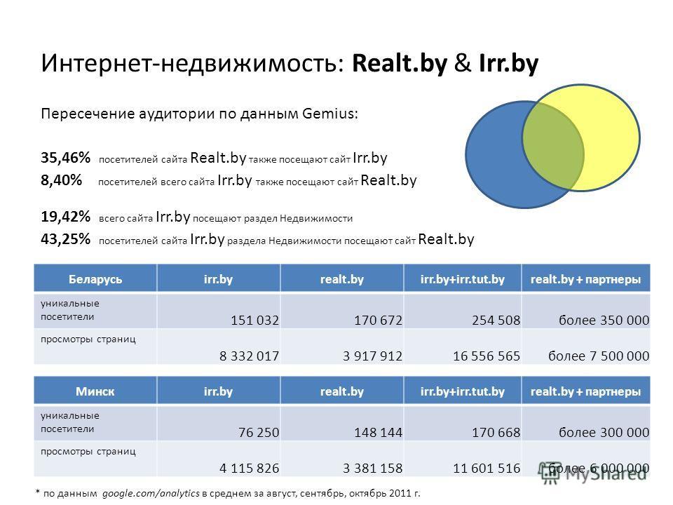 Интернет-недвижимость: Realt.by & Irr.by Пересечение аудитории по данным Gemius: 35,46% посетителей сайта Realt.by также посещают сайт Irr.by 8,40% посетителей всего сайта Irr.by также посещают сайт Realt.by 19,42% всего сайта Irr.by посещают раздел