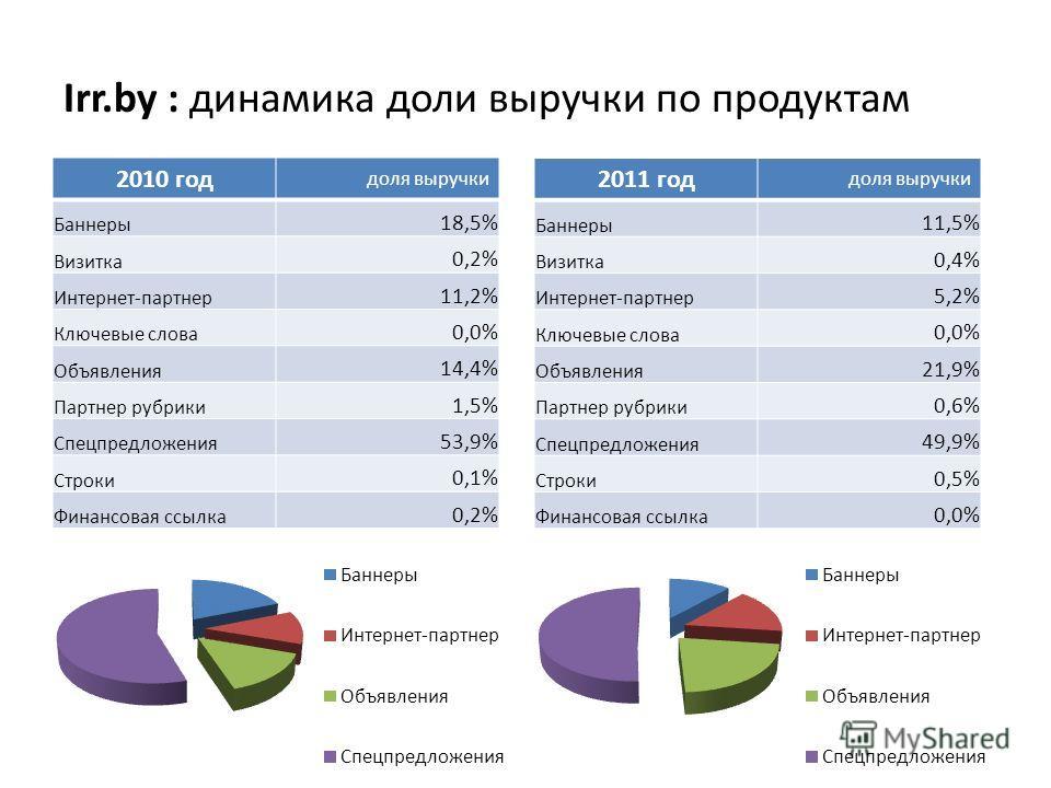 Irr.by : динамика доли выручки по продуктам 2010 год доля выручки Баннеры 18,5% Визитка 0,2% Интернет-партнер 11,2% Ключевые слова 0,0% Объявления 14,4% Партнер рубрики 1,5% Спецпредложения 53,9% Строки 0,1% Финансовая ссылка 0,2% 2011 год доля выруч