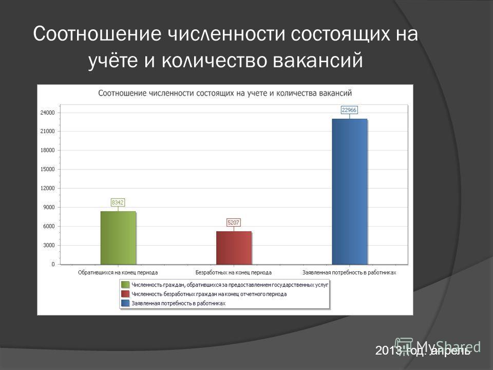 Соотношение численности состоящих на учёте и количество вакансий 2013 год. апрель