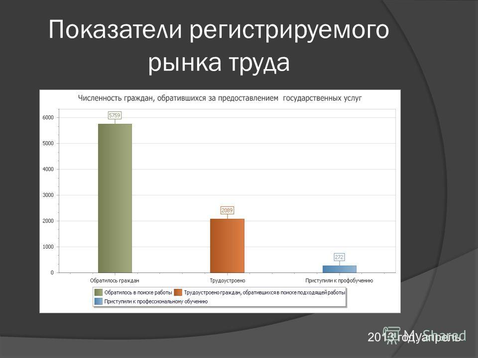 Показатели регистрируемого рынка труда