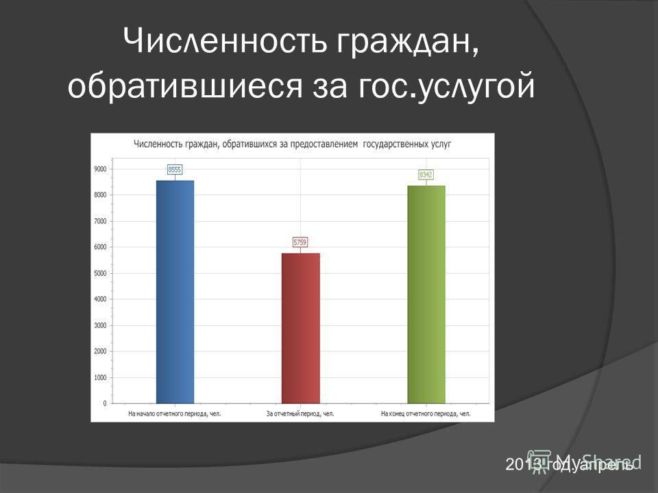Численность граждан, обратившиеся за гос.услугой