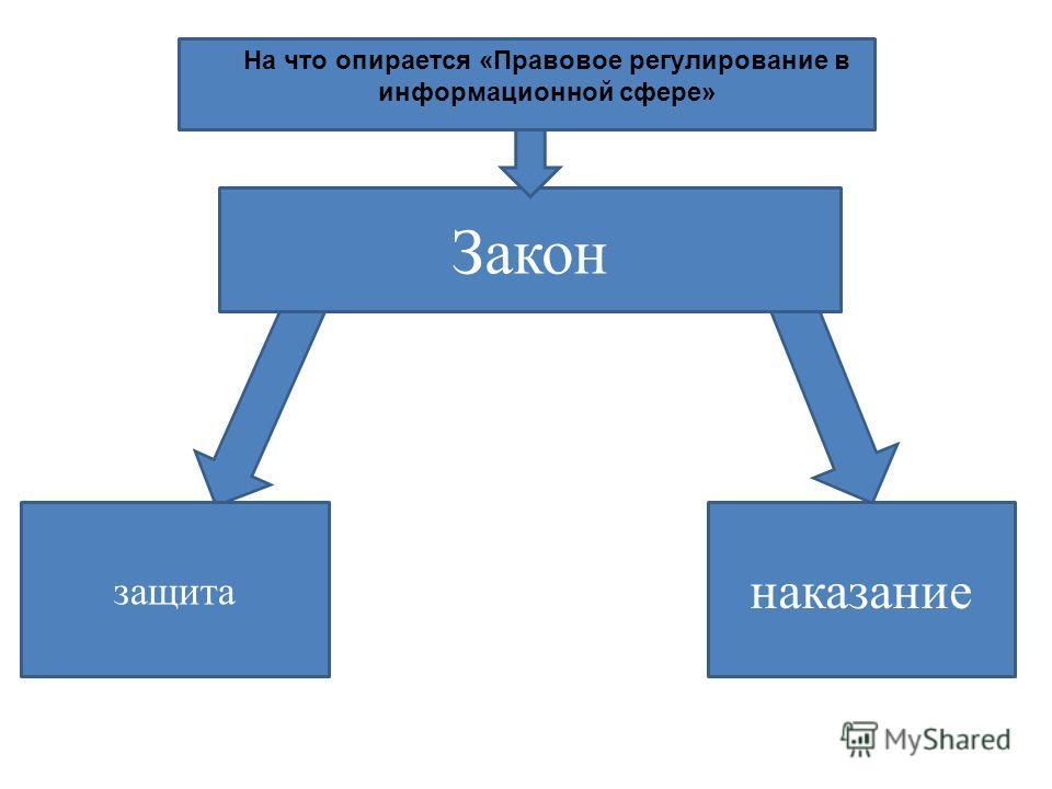 На что опирается «Правовое регулирование в информационной сфере» Закон защита наказание