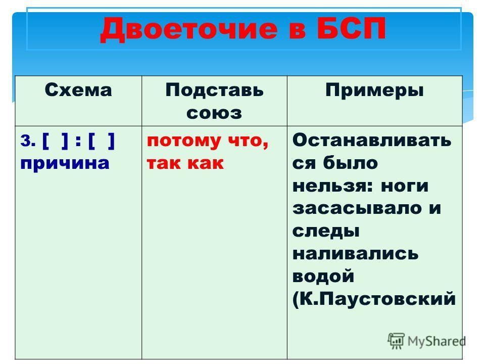 Схема Подставь союз Примеры 3.