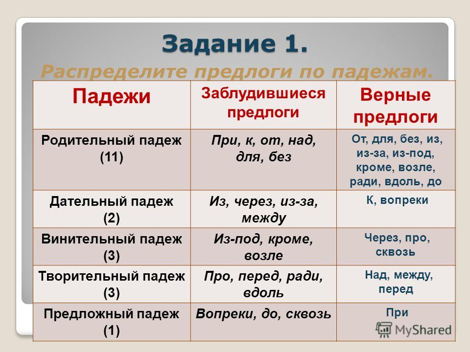 Задание 1. Распределите предлоги по падежам. Падежи Заблудившиеся предлоги Верные предлоги Родительный падеж (11) При, к, от, над, для, без Дательный падеж (2) Из, через, из-за, между Винительный падеж (3) Из-под, кроме, возле Творительный падеж (3)