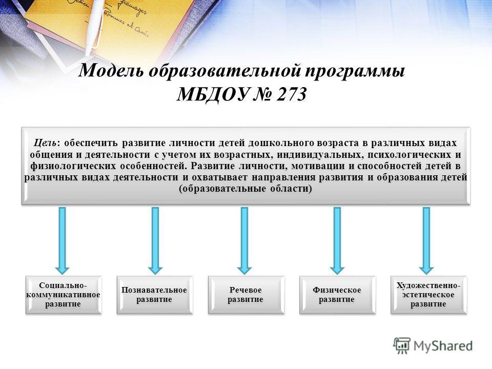 Модель образовательной программы МБДОУ 273 Цель: обеспечить развитие личности детей дошкольного возраста в различных видах общения и деятельности с учетом их возрастных, индивидуальных, психологических и физиологических особенностей. Развитие личност