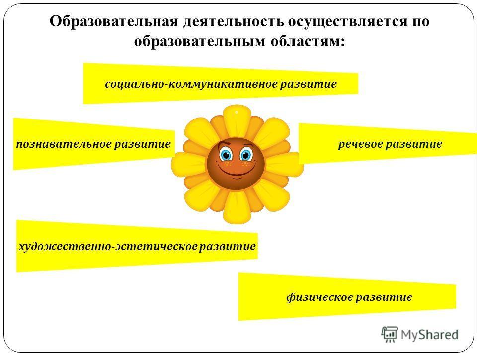 художественно - эстетическое развитие Образовательная деятельность осуществляется по образовательным областям: физическое развитие познавательное развитие речевое развитие социально - коммуникативное развитие