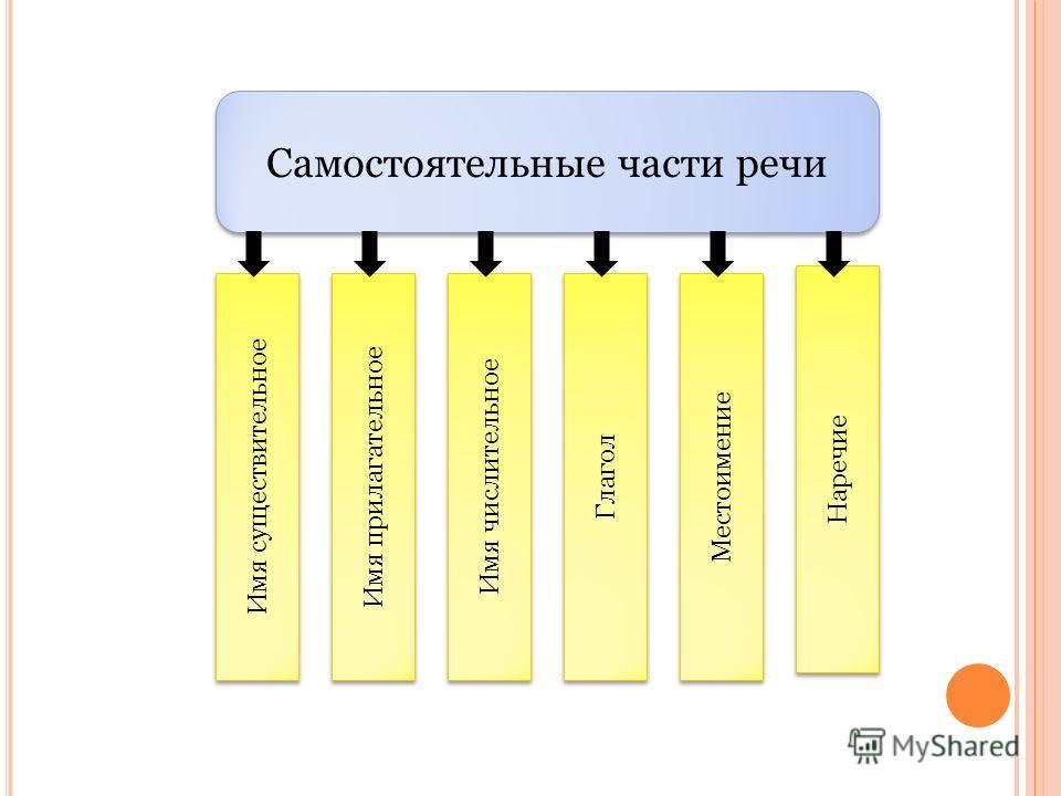 Самостоятельные части речи Имя существительное Имя прилагательное Имя числительное Глагол Местоимение Наречие