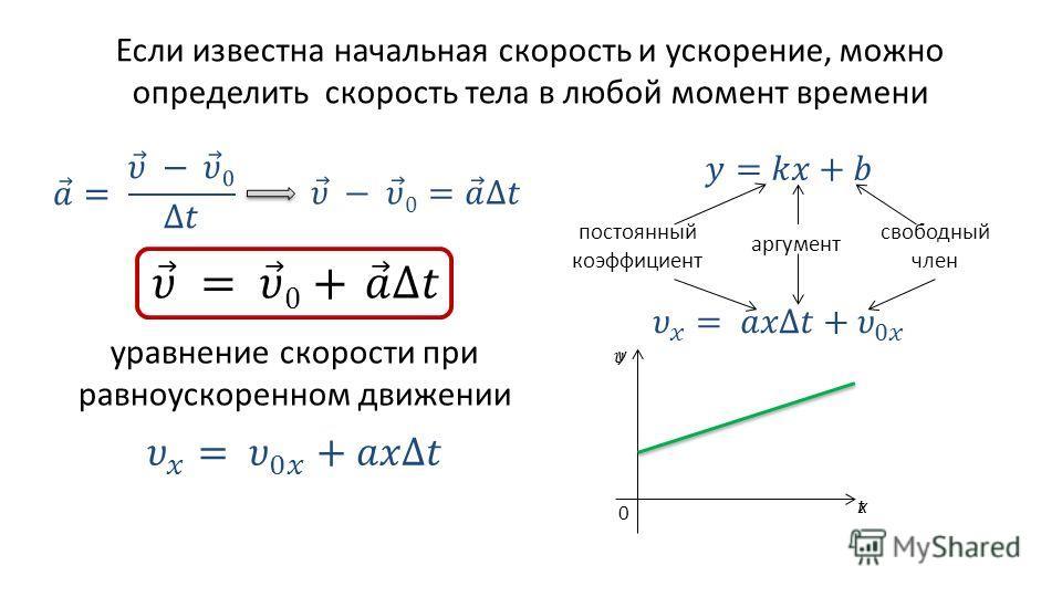 Если известна начальная скорость и ускорение, можно определить скорость тела в любой момент времени уравнение скорости при равноускоренном движении аргумент постоянный коэффициент свободный член y x 0 t