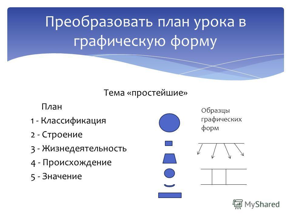 Тема «простейшие» План 1 - Классификация 2 - Строение 3 - Жизнедеятельность 4 - Происхождение 5 - Значение Преобразовать план урока в графическую форму Образцы графических форм
