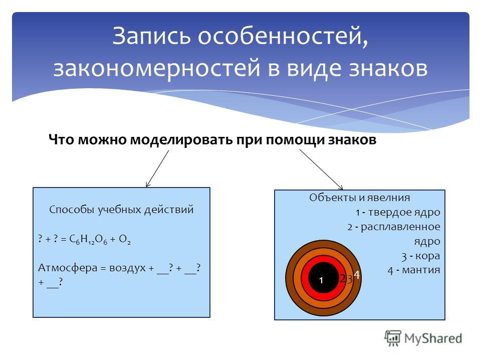 Что можно моделировать при помощи знаков Запись особенностей, закономерностей в виде знаков Способы учебных действий ? + ? = С 6 H 12 O 6 + O 2 Атмосфера = воздух + __? + __? + __? Объекты и явелния 1 - твердое ядро 2 - расплавленное ядро 3 - кора 4