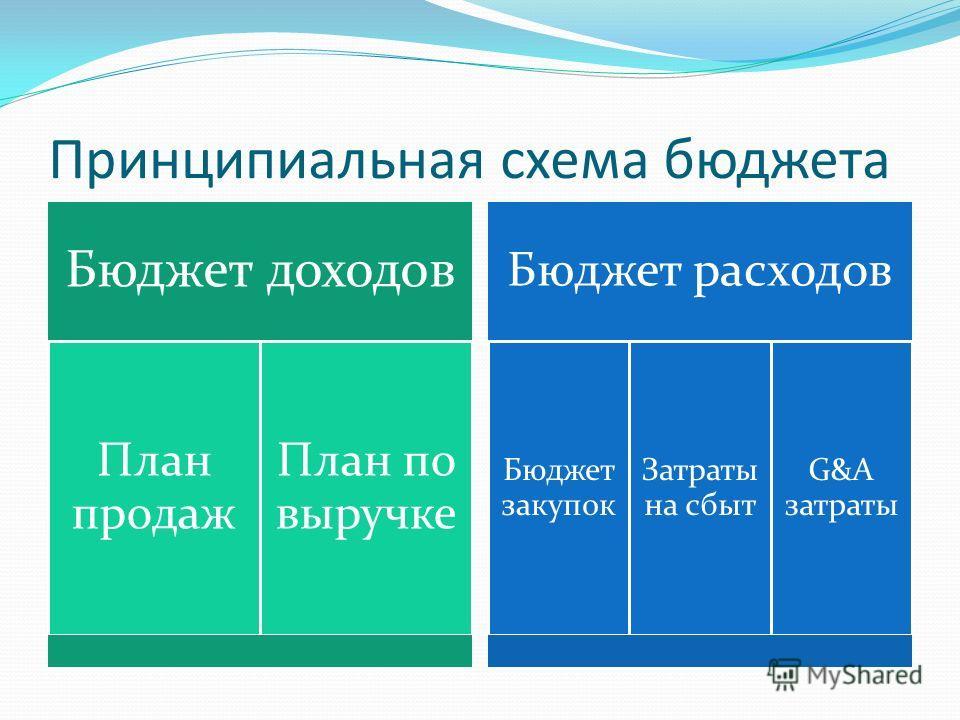 Принципиальная схема бюджета Бюджет доходов План продаж План по выручке Бюджет расходов Бюджет закупок Затраты на сбыт G&A затраты