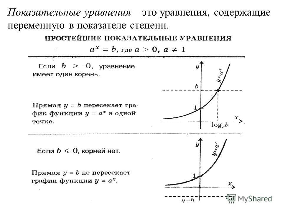 Показательные уравнения – это уравнения, содержащие переменную в показателе степени.