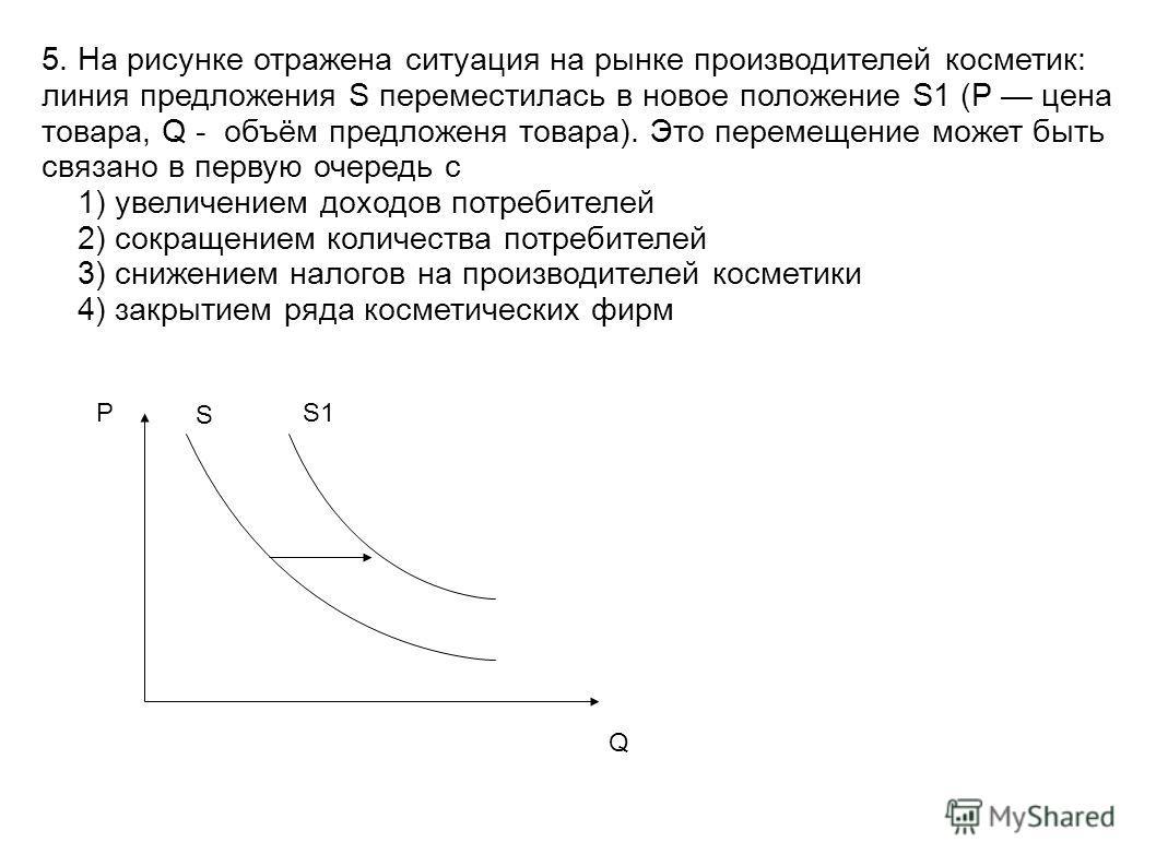 5. На рисунке отражена ситуация на рынке производителей косметик: линия предложения S переместилась в новое положение S1 (P цена товара, Q - объём предложеня товара). Это перемещение может быть связано в первую очередь с 1) увеличением доходов потреб