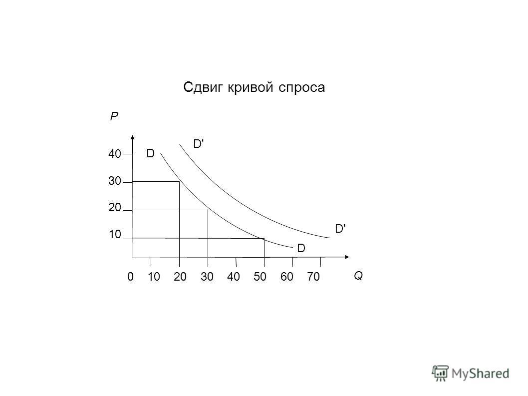 Сдвиг кривой спроса Р Q 0 10 20 30 40 50 60 70 40 30 20 10 D D D'