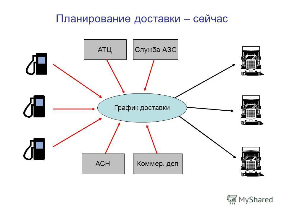 Планирование доставки – сейчас График доставки АТЦСлужба АЗС АСНКоммер. деп