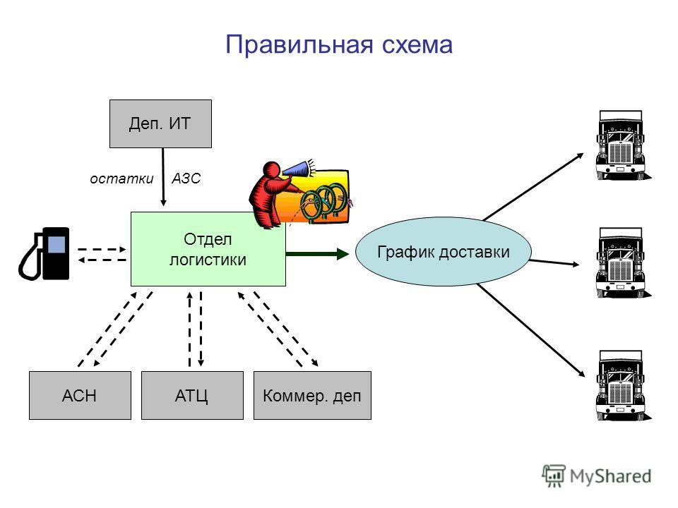 Правильная схема График доставки Коммер. деп остатки АЗС Деп. ИТ Отдел логистики АСНАТЦ