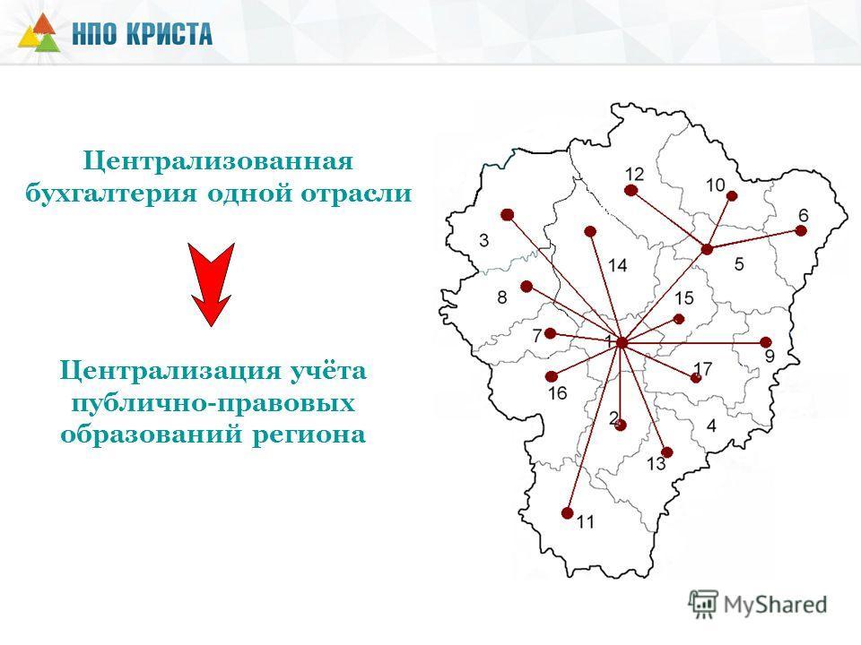 Централизованная бухгалтерия одной отрасли Централизация учёта публично-правовых образований региона
