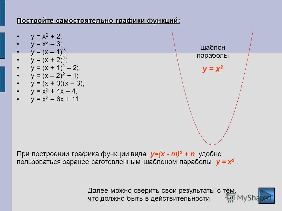 Постройте самостоятельно графики функций: у = х 2 + 2; у = х 2 – 3; у = (х – 1) 2 ; у = (х + 2) 2 ; у = (х + 1) 2 – 2; у = (х – 2) 2 + 1; у = (х + 3)(х – 3); у = х 2 + 4 х – 4; у = х 2 – 6 х + 11. При построении графика функции вида y=(x - m) 2 + n у