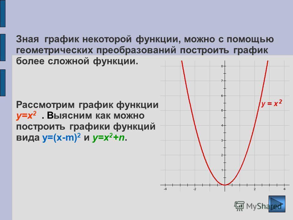 Зная график некоторой функции, можно с помощью геометрических преобразований построить график более сложной функции. Рассмотрим график функции y=x 2. Выясним как можно построить графики функций вида y=(x-m) 2 и y=x 2 +n.