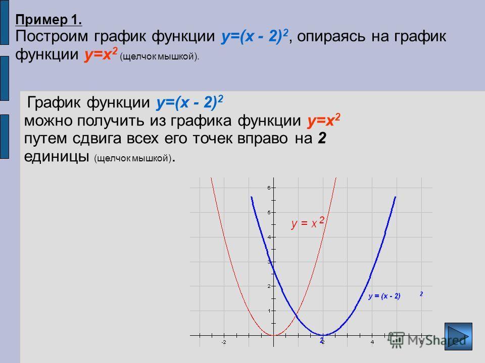 Пример 1. Построим график функции y=(x - 2) 2, опираясь на график функции y=x 2 (щелчок мышкой). График функции y=(x - 2) 2 можно получить из графика функции y=x 2 путем сдвига всех его точек вправо на 2 единицы (щелчок мышкой).