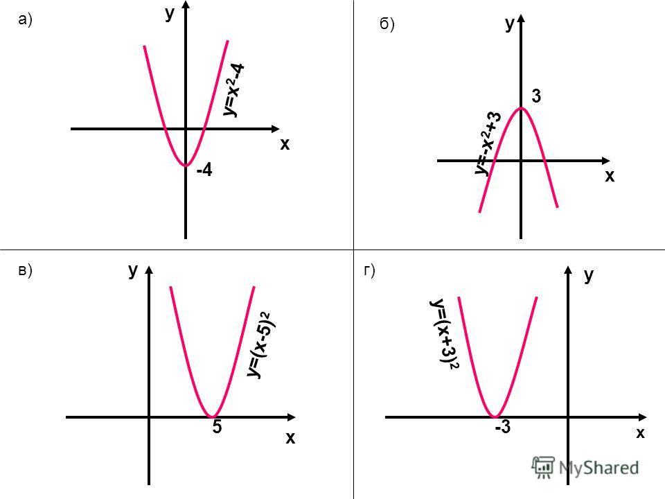 х у -4 y=x 2 -4 x y 3 y=-x 2 +3 a) б) в)г) х y 5 y=(x-5) 2 -3 x y y=(x+3) 2
