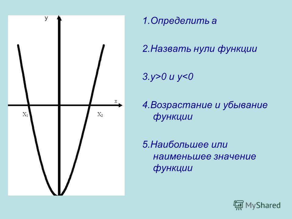 1. Определить а 2. Назвать нули функции 3.y>0 и y