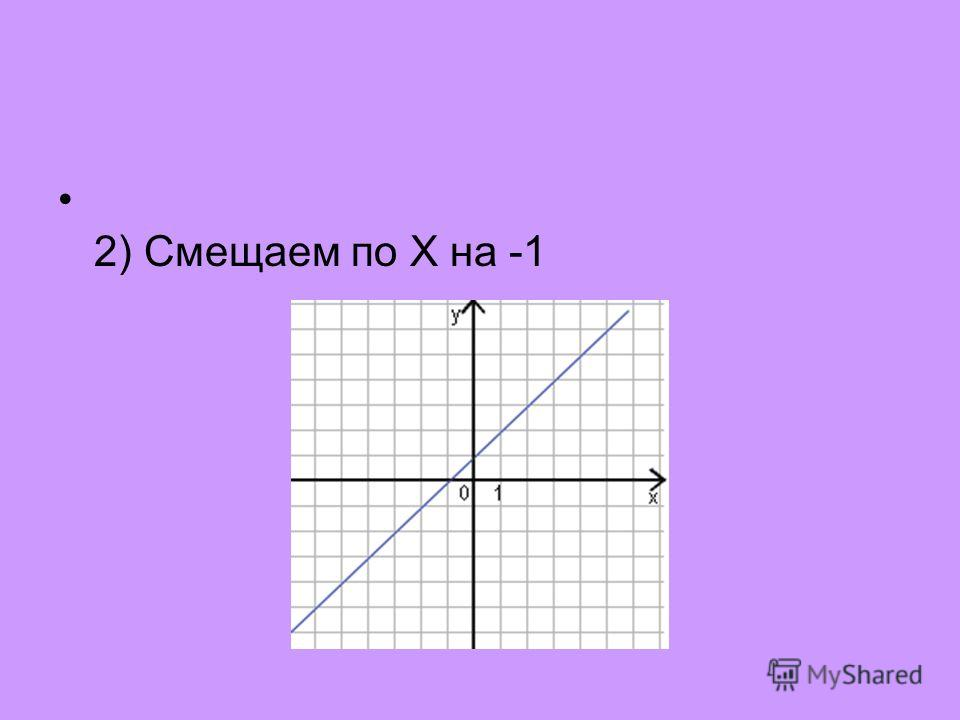 2) Смещаем по X на -1