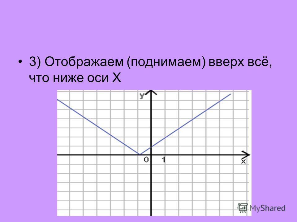 3) Отображаем (поднимаем) вверх всё, что ниже оси X