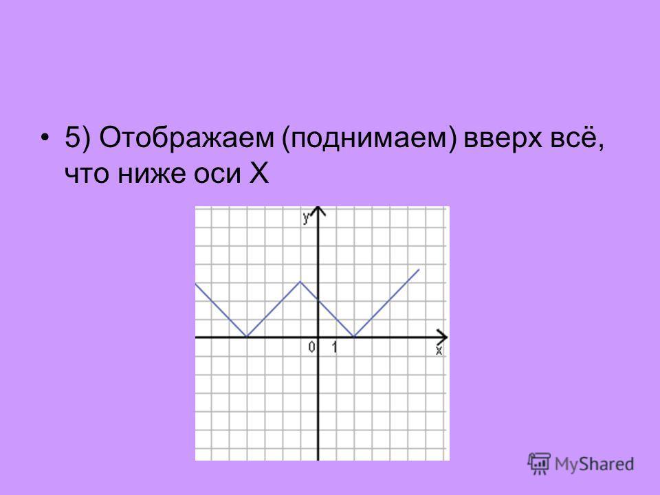 5) Отображаем (поднимаем) вверх всё, что ниже оси X